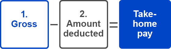 1.Gross - 2.Amount deducted = Take-home pay