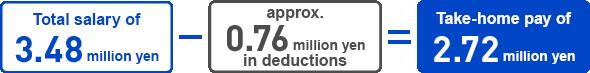 Total salary of 3.48 million yen - approx. 0.76 million yen in deductions = Take-home pay of 2.72 million yen
