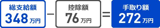 総支給額348万円-控除額76万円=手取り額272万円