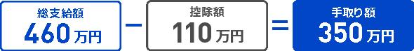 総支給額460万円-控除額110万円=手取り額350万円