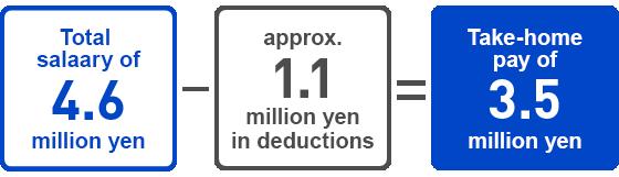 Total salary of 4.6 million yen - approx. 1.1 million yen in deductions = Take-home pay of 3.5 million yen